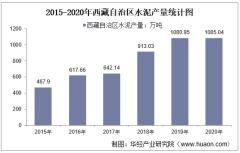 2015-2020年西藏自治区水泥产量及月均产量对比分析
