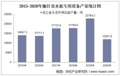 2015-2020年浙江省水泥专用设备产量及月均产量对比分析