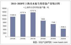 2015-2020年上海市水泥专用设备产量及月均产量对比分析