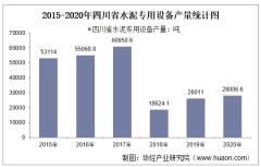 2015-2020年四川省水泥专用设备产量及月均产量对比分析
