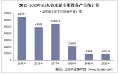 2015-2020年山东省水泥专用设备产量及月均产量对比分析
