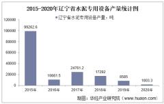 2015-2020年辽宁省水泥专用设备产量及月均产量对比分析