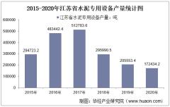2015-2020年江苏省水泥专用设备产量及月均产量对比分析