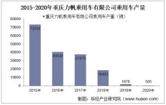 2015-2020年重庆力帆乘用车有限公司乘用车产销量情况统计分析