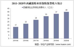2015-2020年西藏保险业及各险种原保险保费收入情况统计