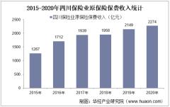 2015-2020年四川保险业及各险种原保险保费收入情况统计
