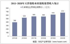 2015-2020年天津保险业及各险种原保险保费收入情况统计
