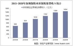 2015-2020年深圳保险业及各险种原保险保费收入情况统计