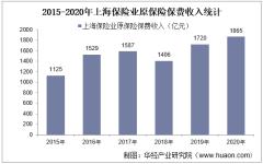 2015-2020年上海保险业及各险种原保险保费收入情况统计