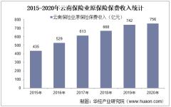 2015-2020年云南保险业及各险种原保险保费收入情况统计