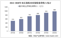 2015-2020年重庆保险业及各险种原保险保费收入情况统计