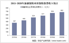 2015-2020年新疆保险业及各险种原保险保费收入情况统计