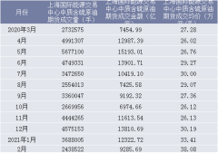 2021年2月上海国际能源交易中心中质含硫原油期货成交量、成交金额及成交均价统计