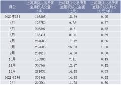 2021年2月上海期货交易所黄金期权成交量、成交金额及成交均价统计