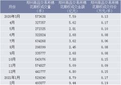 2021年2月郑州商品交易所棉花期权成交量、成交金额及成交均价统计
