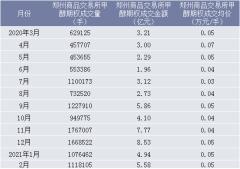 2021年2月郑州商品交易所甲醇期权成交量、成交金额及成交均价统计