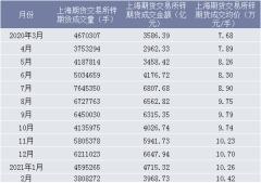 2021年2月上海期货交易所锌期货成交量、成交金额及成交均价统计