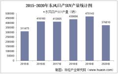 2015-2020年东风日产SUV产销量、产销差额及各车型产销结构统计