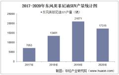 2017-2020年东风英菲尼迪SUV产销量、产销差额及各车型产销结构统计