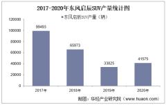 2017-2020年东风启辰SUV产销量、产销差额及各车型产销结构统计