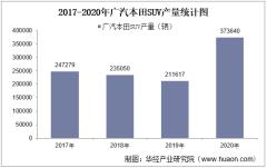 2017-2020年广汽本田SUV产销量、产销差额及各车型产销结构统计
