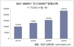 2017-2020年广汽丰田SUV产销量、产销差额及各车型产销结构统计