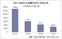 2017-2020年东风柳汽SUV产销量、产销差额及各车型产销结构统计