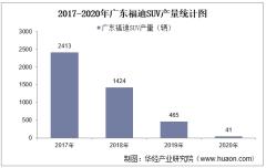 2017-2020年广东福迪SUV产销量及产销差额统计