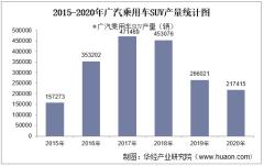 2015-2020年广汽乘用车SUV产销量、产销差额及各车型产销结构统计