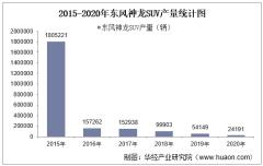 2015-2020年东风神龙SUV产销量、产销差额及各车型产销结构统计