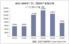 2015-2020年广汽三菱SUV产销量、产销差额及各车型产销结构统计