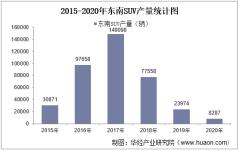2015-2020年东南SUV产销量、产销差额及各车型产销结构统计