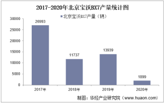 2017-2020年北京宝沃BX7(SUV)产销量及产销差额统计