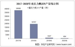 2017-2020年重庆力帆SUV产销量、产销差额及各车型产销结构统计