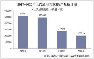2017-2020年上汽通用五菱SUV产销量、产销差额及各车型产销结构统计