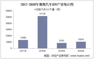 2017-2020年观致汽车SUV产销量、产销差额及各车型产销结构统计