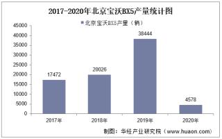 2017-2020年北京宝沃BX5(SUV)产销量及产销差额统计