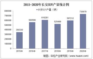 2015-2020年长安SUV产销量、产销差额及各车型产销结构统计