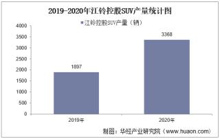 2019-2020年江铃控股SUV产销量、产销差额及各车型产销结构统计