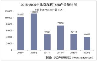 2015-2020年北京现代IX25(SUV)产销量及产销差额统计