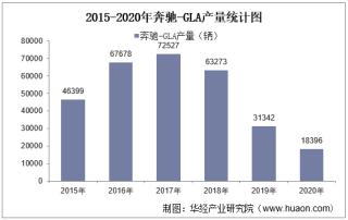 2015-2020年奔驰-GLA(SUV)产销量及产销差额统计