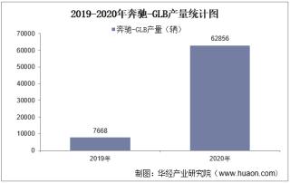 2019-2020年奔驰-GLB(SUV)产销量及产销差额统计