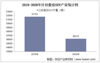2019-2020年江铃股份SUV产销量、产销差额及各车型产销结构统计