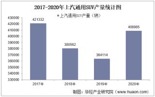 2017-2020年上汽通用SUV产销量、产销差额及各车型产销结构统计