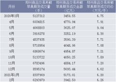 2021年2月郑州商品交易所鲜苹果期货成交量、成交金额及成交均价统计