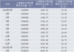 2021年2月上海期货交易所锡期货成交量、成交金额及成交均价统计