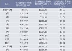 2021年2月上海期货交易所铜期货成交量、成交金额及成交均价统计