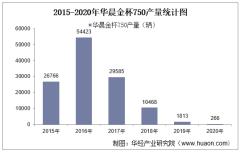 2015-2020年华晨金杯750产销量及产销差额统计
