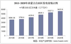 2020年内蒙古自治区发电量及发电结构统计分析