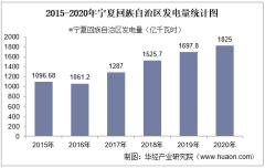 2020年宁夏回族自治区发电量及发电结构统计分析